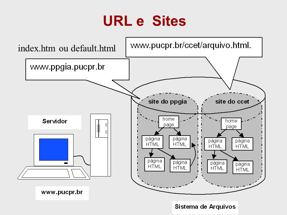 URL e Sites index.htm ou default.html