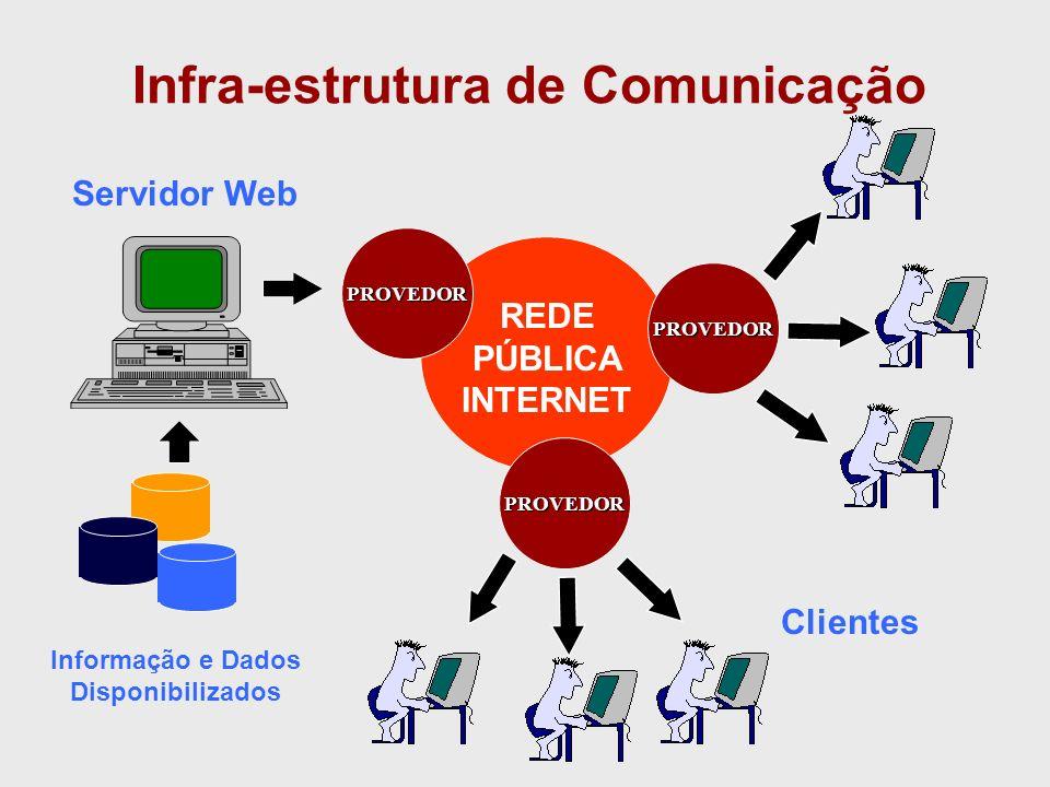 Internet, Intranet ou Extranet? Internet Intranet WWWeTCP/IP Extranet LAN WANPública WANPrivada