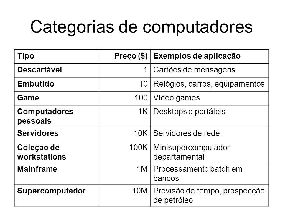 Categorias de computadores TipoPreço ($)Exemplos de aplicação Descartável1Cartões de mensagens Embutido10Relógios, carros, equipamentos Game100Vídeo g