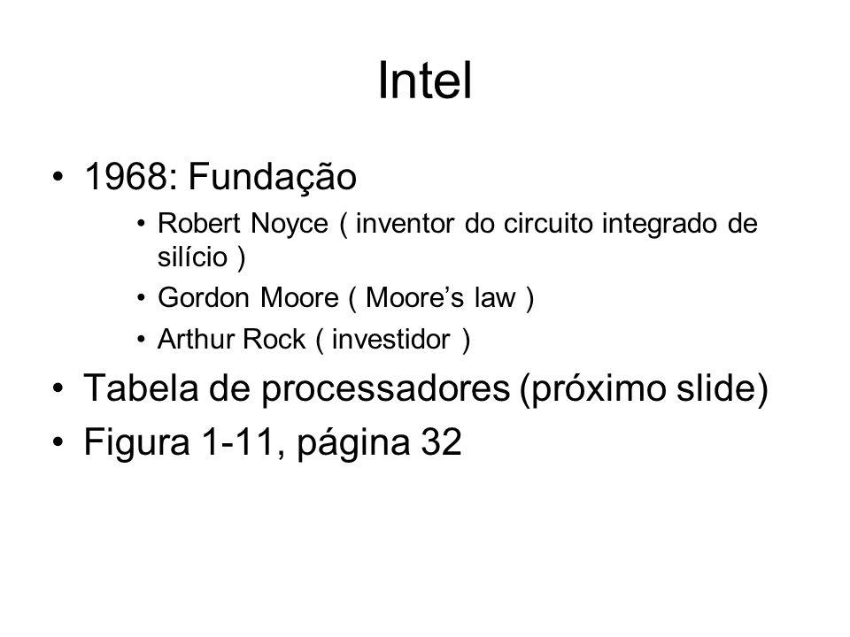Intel 1968: Fundação Robert Noyce ( inventor do circuito integrado de silício ) Gordon Moore ( Moores law ) Arthur Rock ( investidor ) Tabela de proce