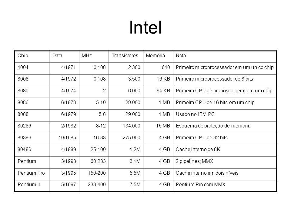 Intel ChipDataMHzTransistoresMemóriaNota 4004 4/19710,1082.300640Primeiro microprocessador em um único chip 8008 4/19720,1083.50016 KBPrimeiro micropr