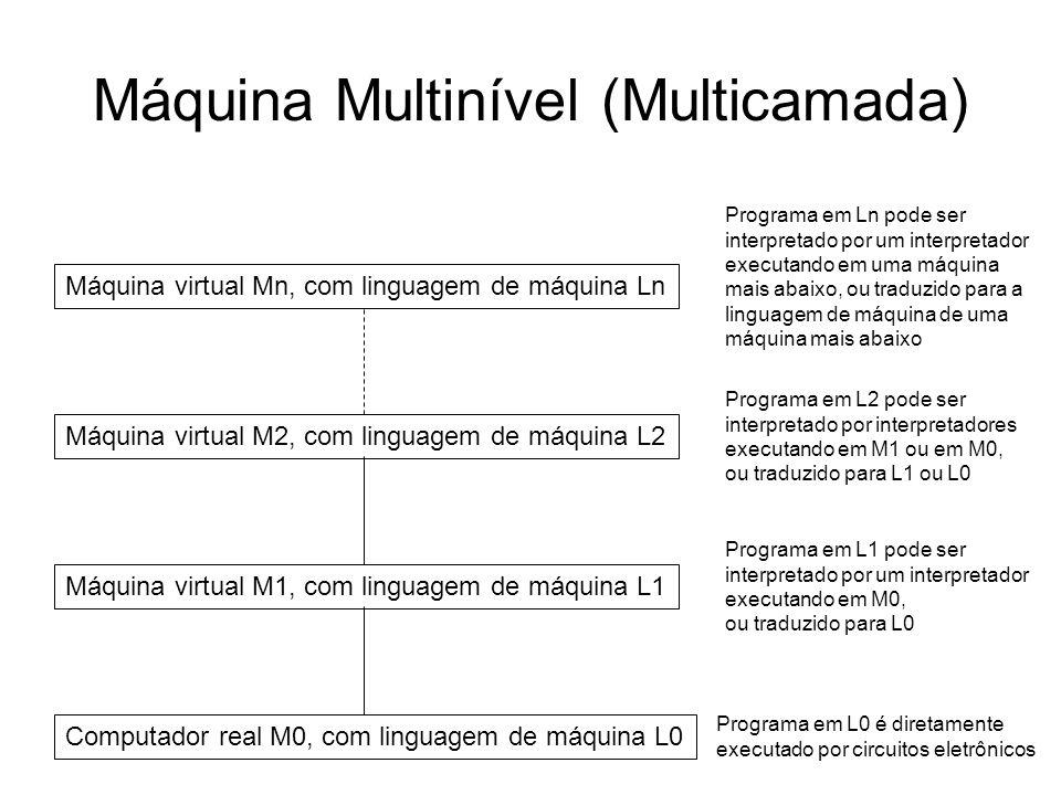 Máquina Multinível (Multicamada) Computador real M0, com linguagem de máquina L0 Máquina virtual M1, com linguagem de máquina L1 Máquina virtual M2, c