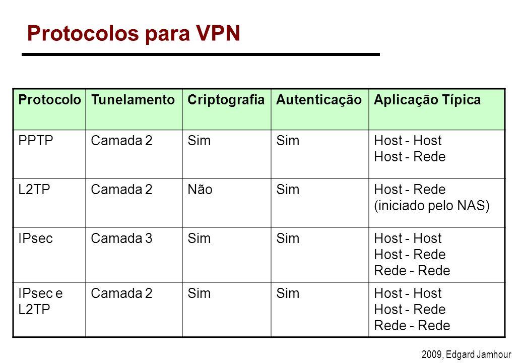 2009, Edgard Jamhour Protocolos para VPN ProtocoloTunelamentoCriptografiaAutenticaçãoAplicação Típica PPTPCamada 2Sim Host - Host Host - Rede L2TPCamada 2NãoSimHost - Rede (iniciado pelo NAS) IPsecCamada 3Sim Host - Host Host - Rede Rede - Rede IPsec e L2TP Camada 2Sim Host - Host Host - Rede Rede - Rede