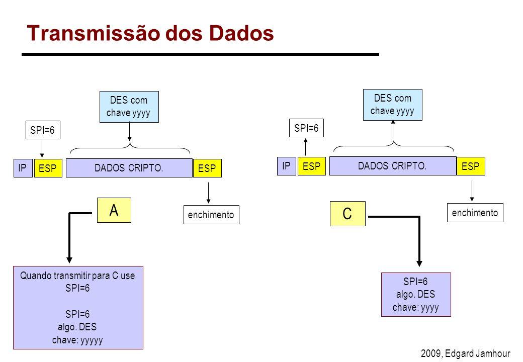 2009, Edgard Jamhour Transmissão dos Dados A C Quando transmitir para C use SPI=6 SPI=6 algo.