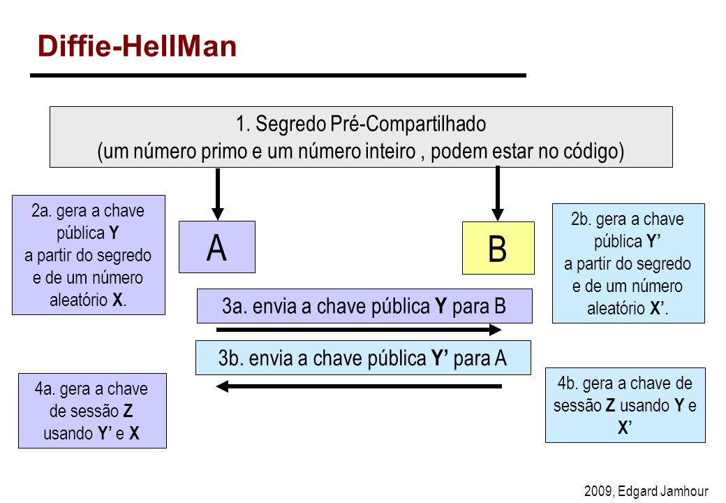 2009, Edgard Jamhour Diffie-HellMan 1.