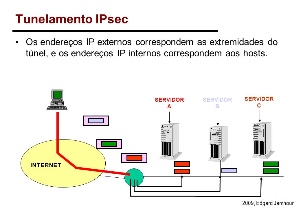 2009, Edgard Jamhour Tunelamento IPsec Os endereços IP externos correspondem as extremidades do túnel, e os endereços IP internos correspondem aos hosts.