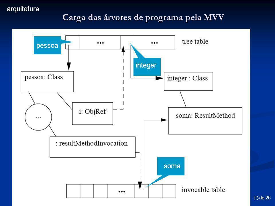 de 26 13 pessoa integer soma pessoa Carga das árvores de programa pela MVV arquitetura