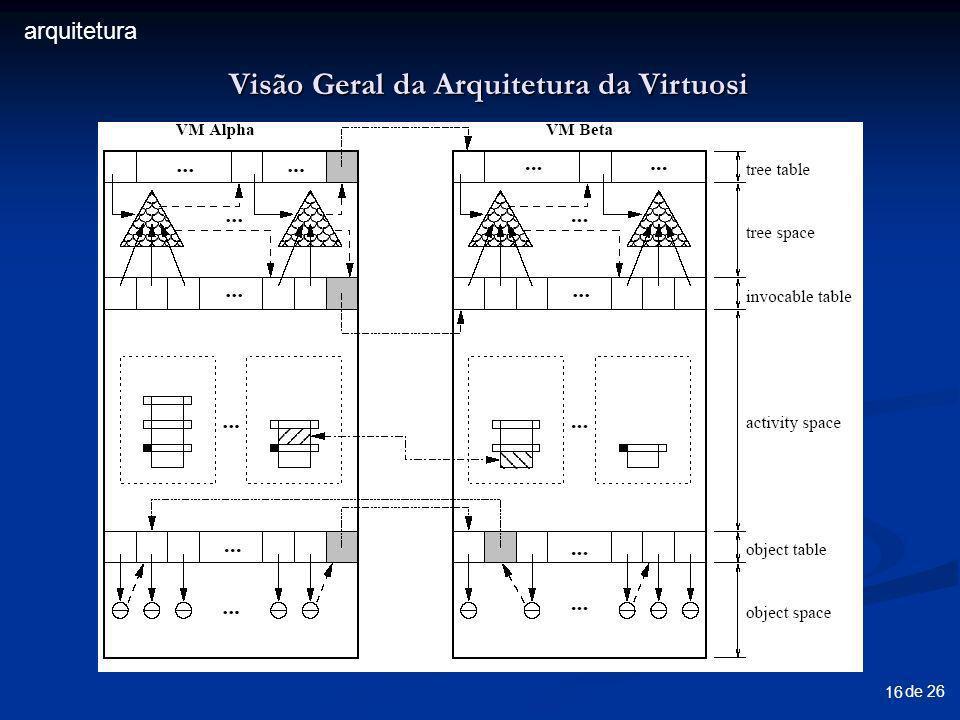 de 26 16 Visão Geral da Arquitetura da Virtuosi arquitetura