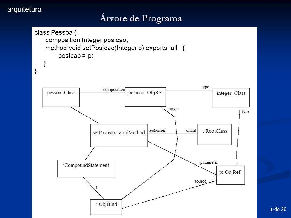 de 26 9 Árvore de Programa class Pessoa { composition Integer posicao; method void setPosicao(Integer p) exports all { posicao = p; } arquitetura