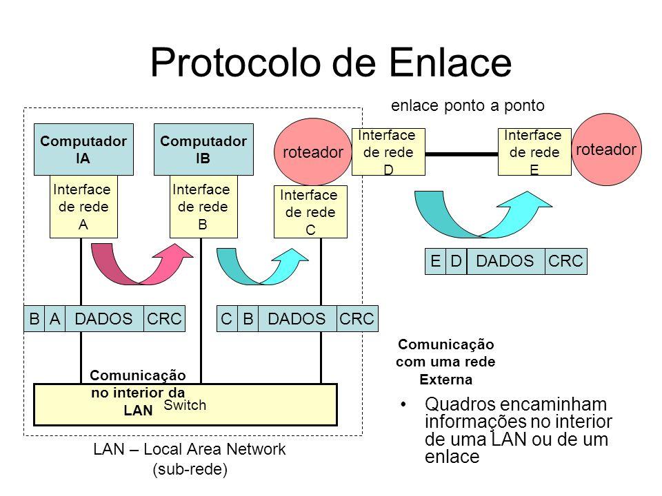 Protocolo de Rede Switch Computador IA B roteador CD A EF Switch H G Computador IB BAIAIBDADOSCRC DCIAIBDADOSCRC FEIAIBDADOSCRC HGIAIBDADOSCRC QUADRO PACOTE Pacotes são transportados no interior dos quadros e indicam o endereçamento fim-a-fim em uma WAN WAN – Wide Area Network