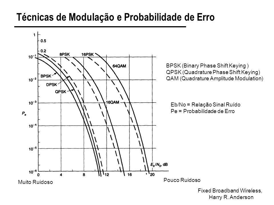 Técnicas de Modulação e Probabilidade de Erro Fixed Broadband Wireless, Harry R. Anderson BPSK (Binary Phase Shift Keying ) QPSK (Quadrature Phase Shi