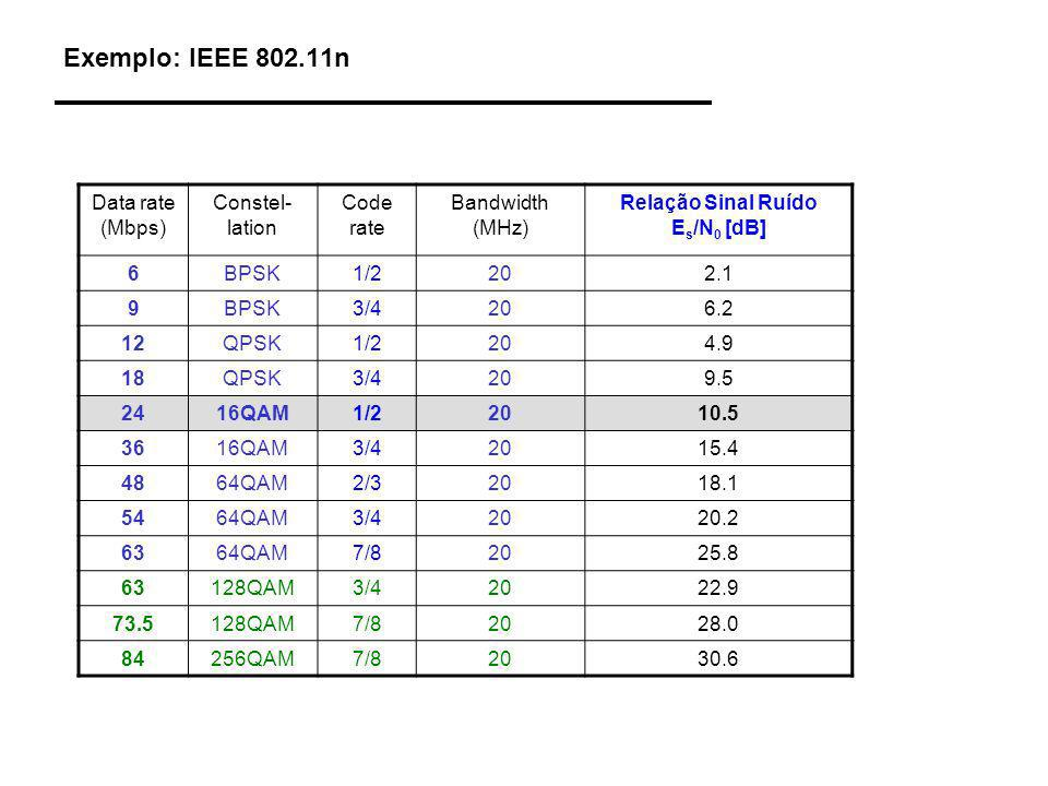 Exemplo: IEEE 802.11n Data rate (Mbps) Constel- lation Code rate Bandwidth (MHz) Relação Sinal Ruído E s /N 0 [dB] 6BPSK1/2202.1 9BPSK3/4206.2 12QPSK1