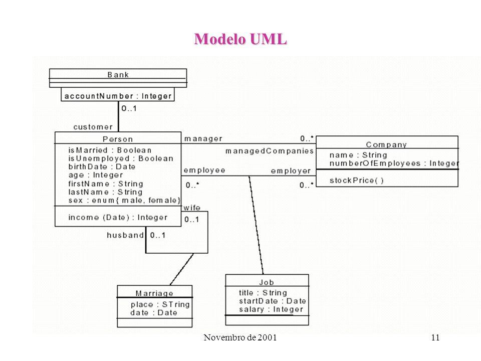 Novembro de 200111 Modelo UML