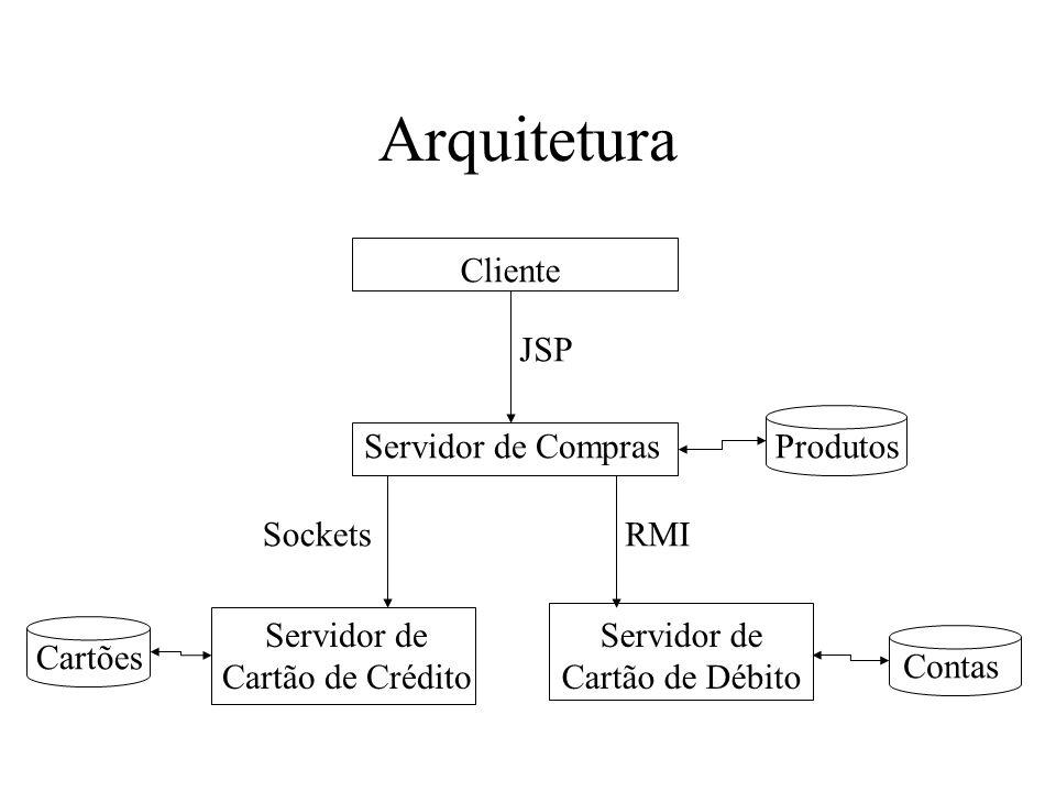 Arquitetura Cliente Servidor de Compras Servidor de Cartão de Crédito Servidor de Cartão de Débito RMI JSP Sockets Cartões Contas Produtos