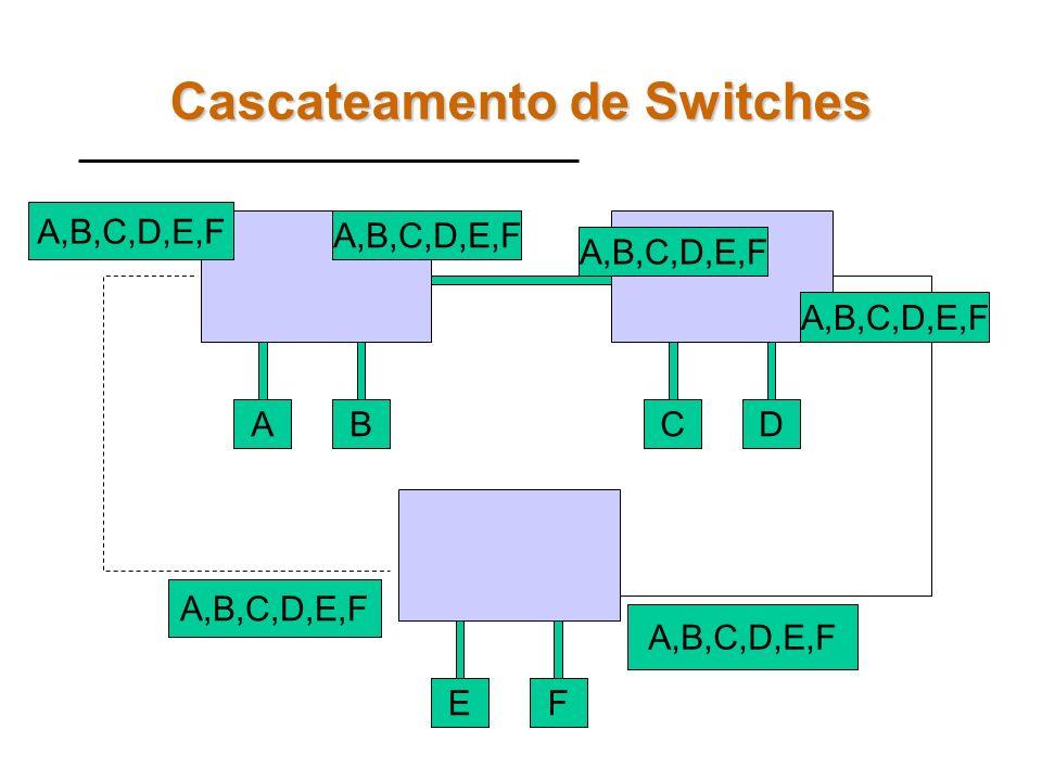 Cascateamento de Switches AB C,D,E,F A,B CD EF A,B,C,D E,F