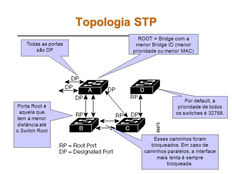 Campos do BPDU Protocol Identifier: 0 (SPT) Version: 0 (ST) Message Type: 0 (Configuration) Flags: Topology change (TC), Topology change acknowledgmen
