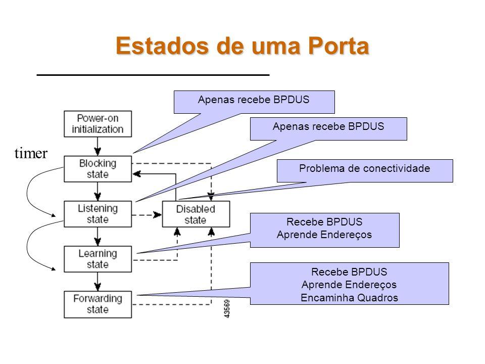 Mensagens BPDU Todos os switches são root inicialmente Todos os switches enviam mensagens BPDU em multicast para todas as suas interfaces. Se SPT está