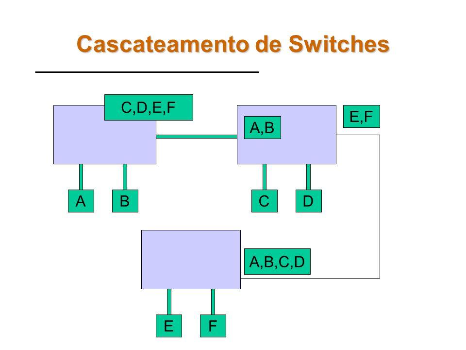 Loops em Cascateamento de Switches AB C,DA,B CD Os switches criam tabelas de encaminhamento escutando os endereços MAC de origem enviado para suas por