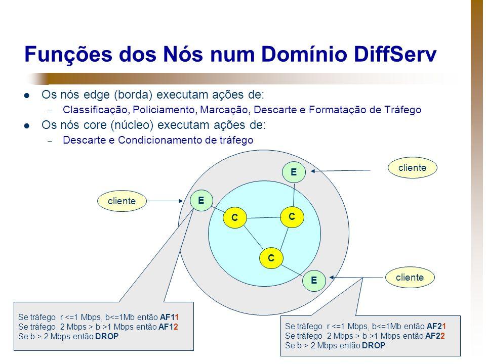 Funções dos Nós num Domínio DiffServ Os nós edge (borda) executam ações de: – Classificação, Policiamento, Marcação, Descarte e Formatação de Tráfego