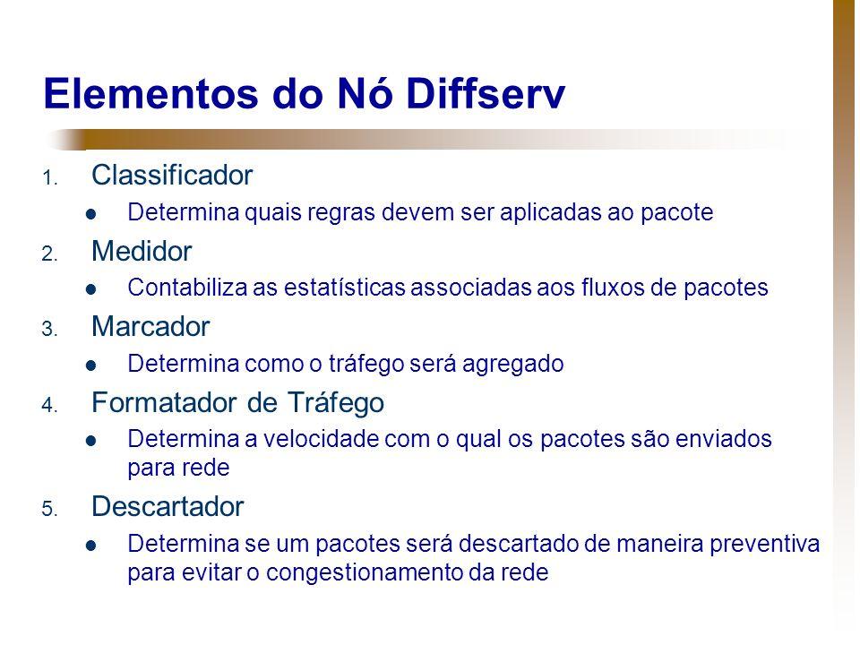 Elementos do Nó Diffserv 1. Classificador Determina quais regras devem ser aplicadas ao pacote 2. Medidor Contabiliza as estatísticas associadas aos f