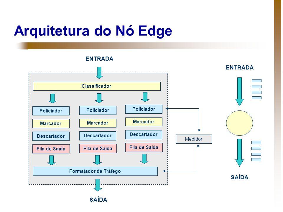 Arquitetura do Nó Edge Classificador Policiador Marcador Fila de Saída Formatador de Tráfego ENTRADA Descartador Policiador Marcador Fila de Saída Des