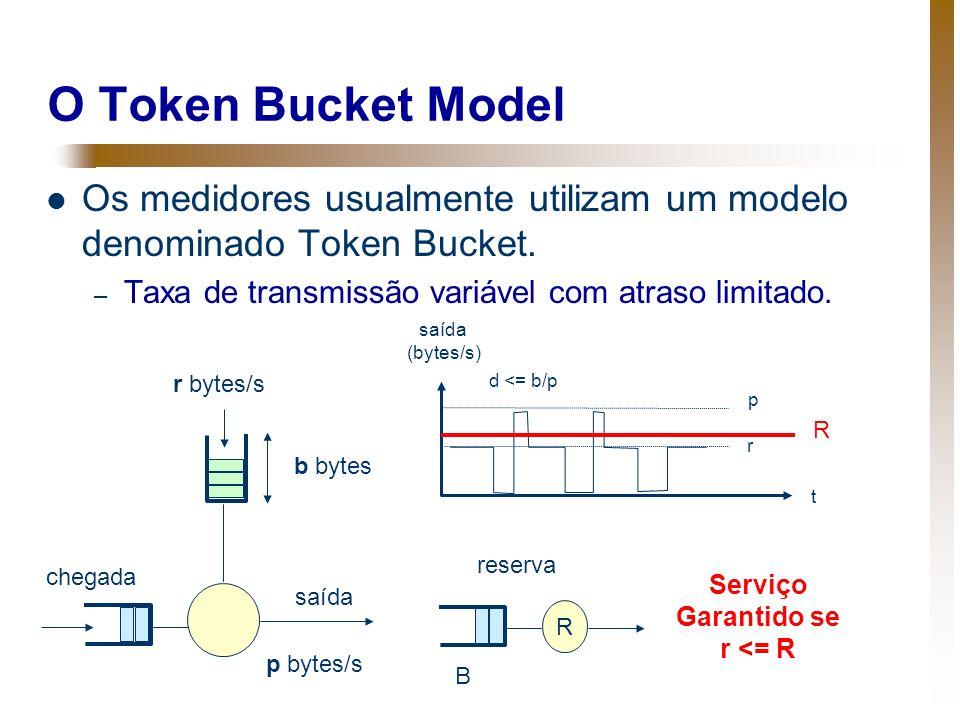 O Token Bucket Model Os medidores usualmente utilizam um modelo denominado Token Bucket. – Taxa de transmissão variável com atraso limitado. Serviço G