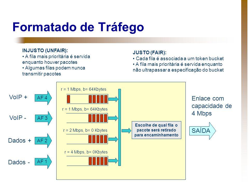 Formatado de Tráfego AF 4 AF 3 AF 2 AF 1 SAÍDA Escolhe de qual fila o pacote será retirado para encaminhamento INJUSTO (UNFAIR): A fila mais prioritár