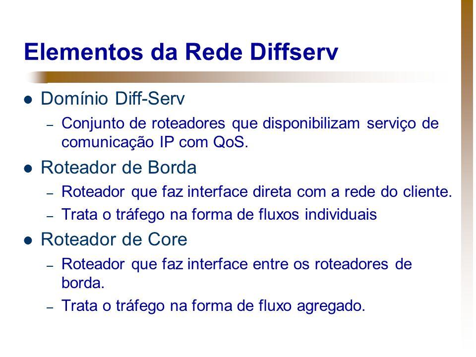 Elementos da Rede Diffserv Domínio Diff-Serv – Conjunto de roteadores que disponibilizam serviço de comunicação IP com QoS. Roteador de Borda – Rotead
