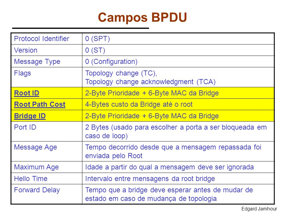 Edgard Jamhour Campos BPDU Protocol Identifier0 (SPT) Version0 (ST) Message Type0 (Configuration) FlagsTopology change (TC), Topology change acknowled