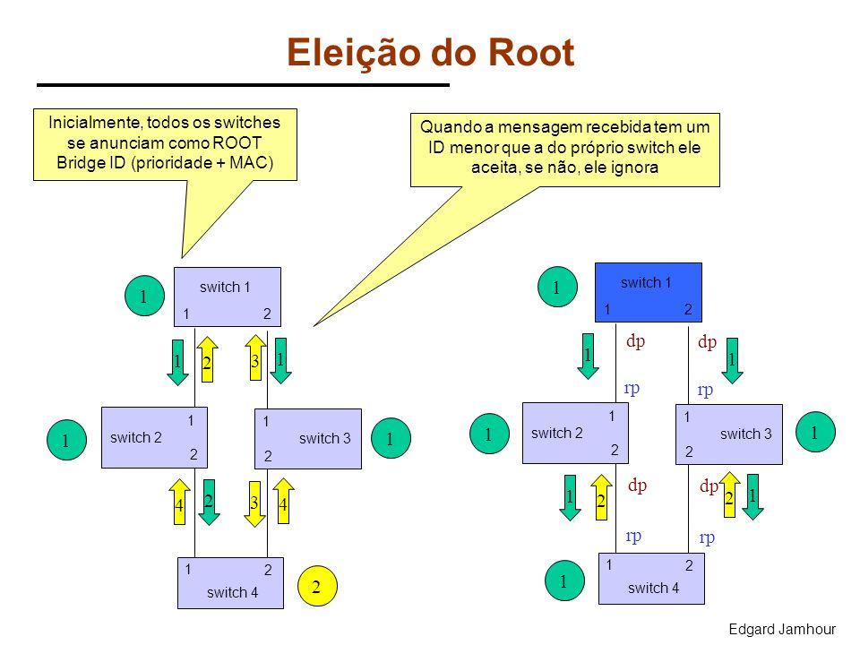 Edgard Jamhour Eleição do Root Inicialmente, todos os switches se anunciam como ROOT Bridge ID (prioridade + MAC) 21 1 2 switch 2 1 switch 3 2 1 switc