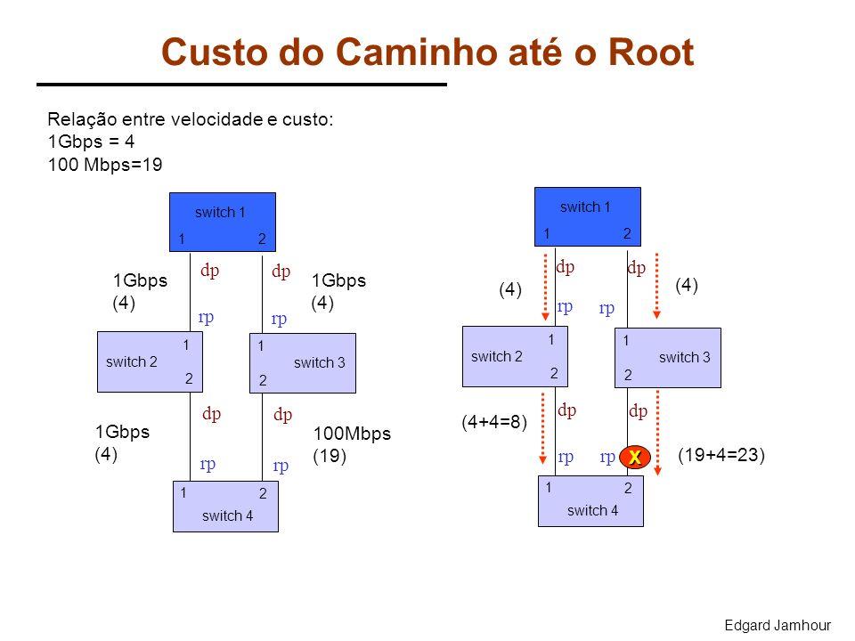 Edgard Jamhour Custo do Caminho até o Root Relação entre velocidade e custo: 1Gbps = 4 100 Mbps=19 1Gbps (4) 1Gbps (4) 1Gbps (4) 100Mbps (19) 21 1 2 s