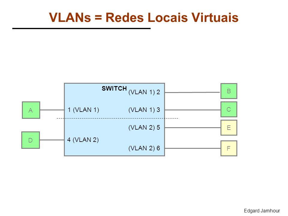 Edgard Jamhour VLANs = Redes Locais Virtuais A SWITCH B C E F 1 (VLAN 1) (VLAN 1) 2 (VLAN 1) 3 (VLAN 2) 5 (VLAN 2) 6 D 4 (VLAN 2)