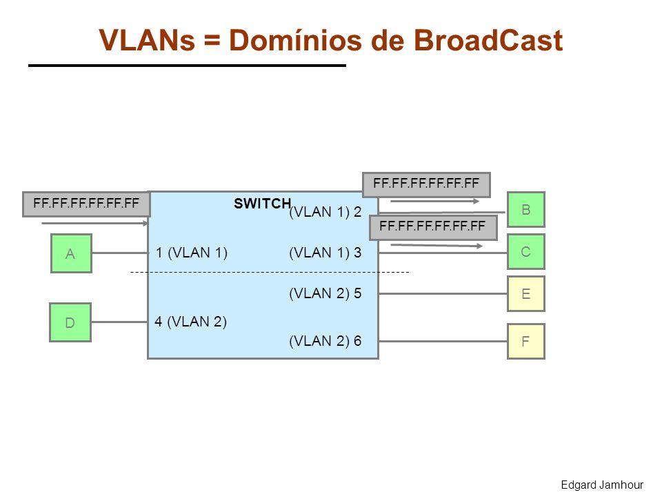 Edgard Jamhour VLANs = Domínios de BroadCast A SWITCH B C E FF.FF.FF.FF.FF.FF F 1 (VLAN 1) (VLAN 1) 2 (VLAN 1) 3 (VLAN 2) 5 (VLAN 2) 6 D 4 (VLAN 2)