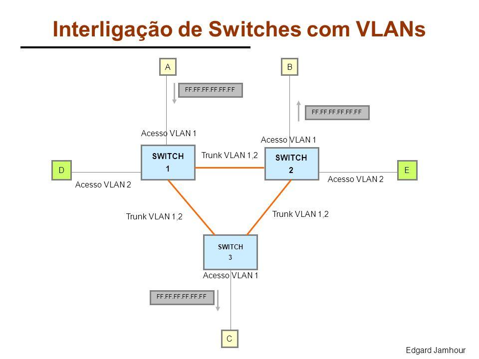 Edgard Jamhour Interligação de Switches com VLANs SWITCH 1 SWITCH 2 SWITCH 3 D B Acesso VLAN 1 FF.FF.FF.FF.FF.FF Trunk VLAN 1,2 C Acesso VLAN 1 Trunk