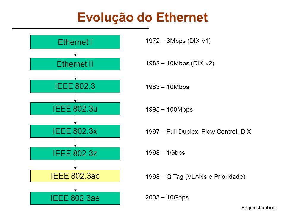 Evolução do Ethernet Ethernet I Ethernet II IEEE 802.3 1972 – 3Mbps (DIX v1) IEEE 802.3ac 1998 – Q Tag (VLANs e Prioridade) 1982 – 10Mbps (DIX v2) 198