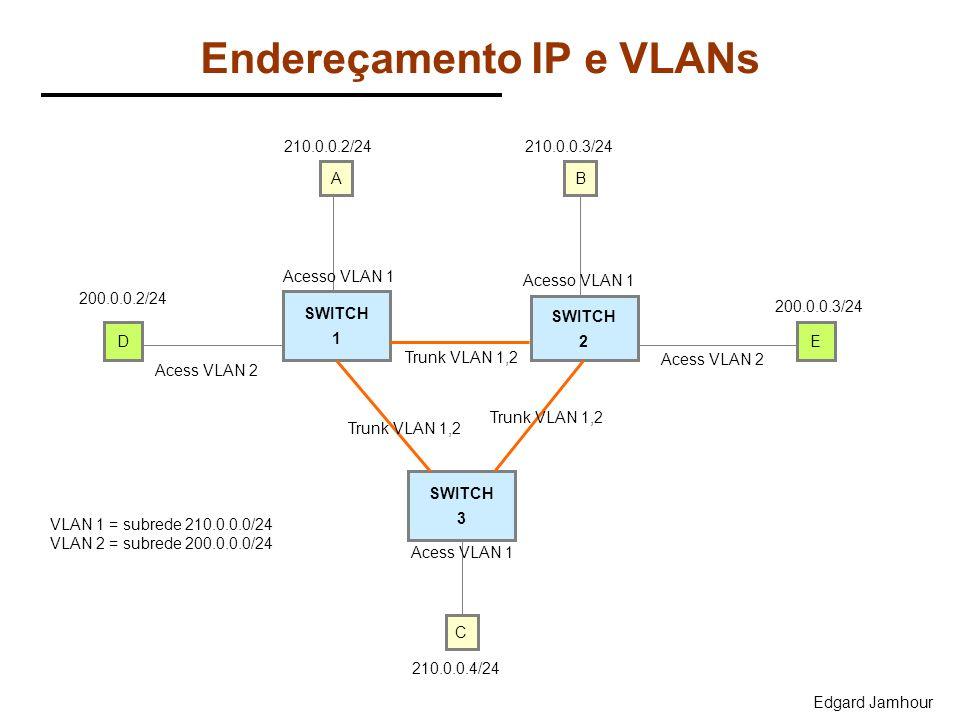 Edgard Jamhour Endereçamento IP e VLANs SWITCH 1 SWITCH 2 SWITCH 3 D B Acess VLAN 1 Trunk VLAN 1,2 C Acesso VLAN 1 Trunk VLAN 1,2 A E Acess VLAN 2 Ace