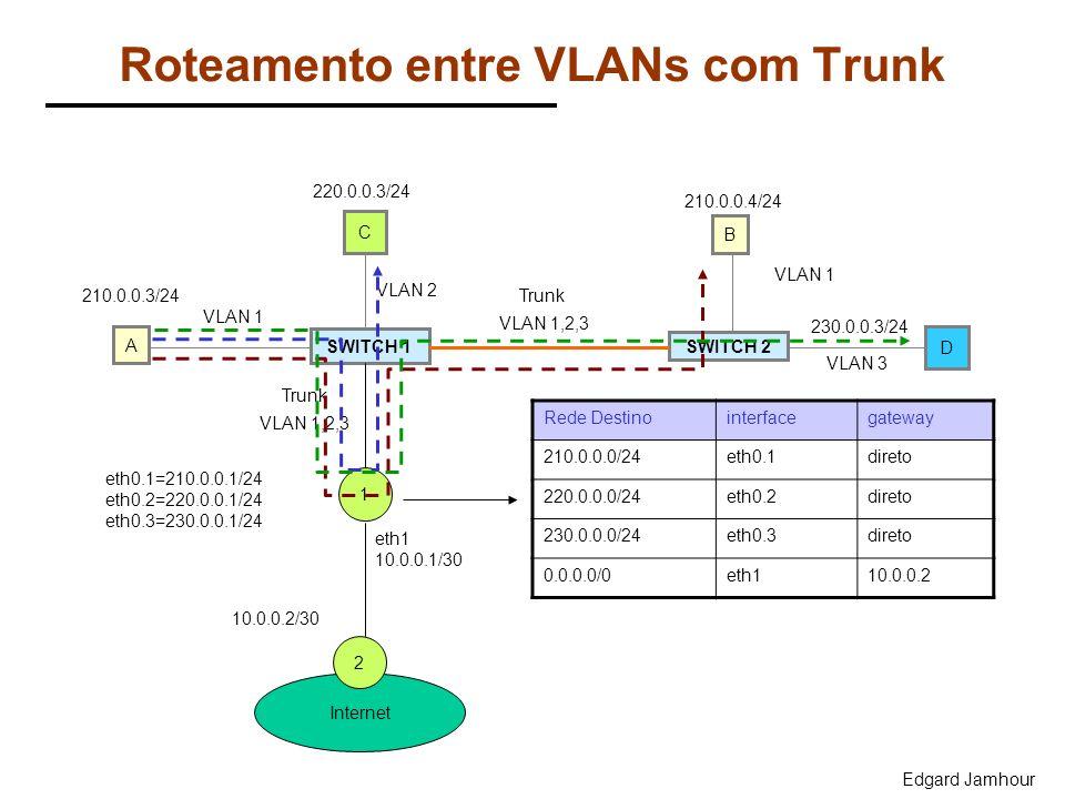 Edgard Jamhour Roteamento entre VLANs com Trunk SWITCH 1 SWITCH 2 C B VLAN 1 Trunk VLAN 1,2,3 A D VLAN 2 VLAN 3 VLAN 1 210.0.0.3/24 220.0.0.3/24 210.0