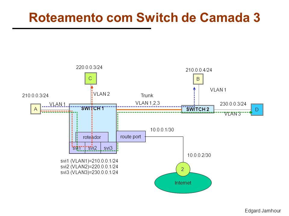 Edgard Jamhour Roteamento com Switch de Camada 3 SWITCH 1 SWITCH 2 C B VLAN 1 Trunk VLAN 1,2,3 A D VLAN 2 VLAN 3 VLAN 1 210.0.0.3/24 220.0.0.3/24 210.