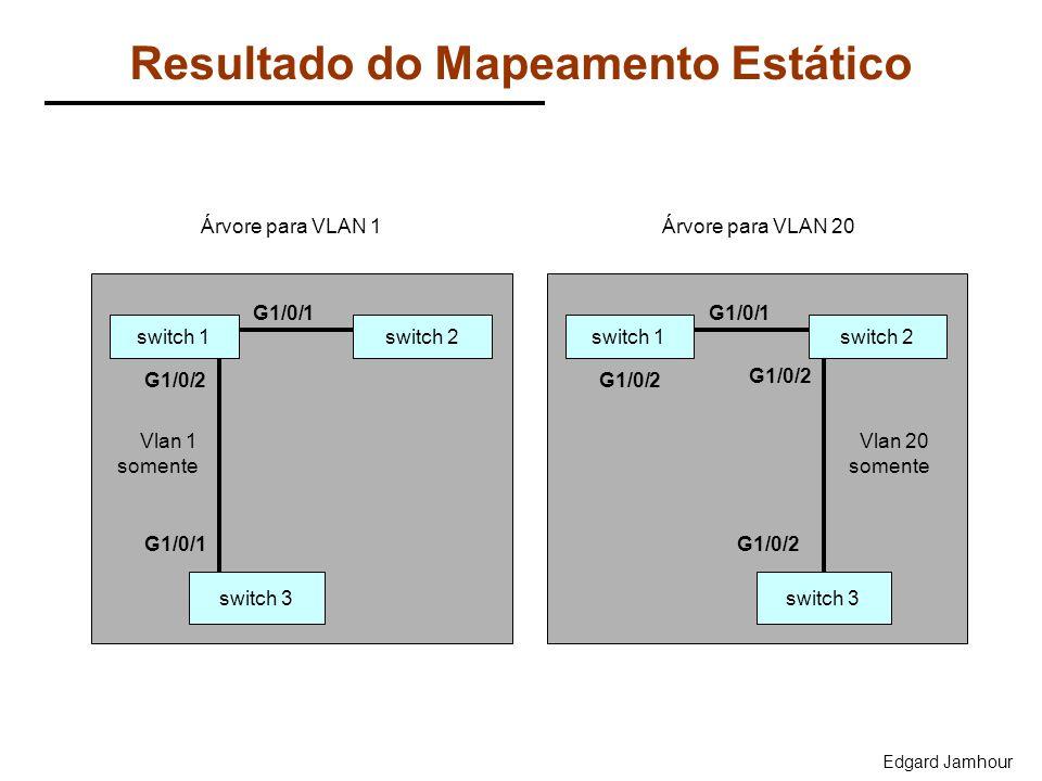 Edgard Jamhour Resultado do Mapeamento Estático switch 1 switch 3 switch 2 Vlan 1 somente G1/0/1 G1/0/2 G1/0/1 Árvore para VLAN 1 switch 1 switch 3 sw