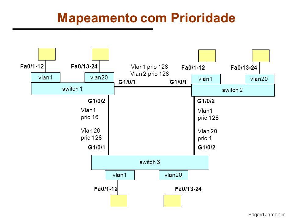 Edgard Jamhour Mapeamento com Prioridade Vlan1 prio 16 Vlan 20 prio 128 switch 1 vlan1 switch 3 vlan1vlan20 G1/0/2 Fa0/13-24Fa0/1-12 switch 2 vlan1vla