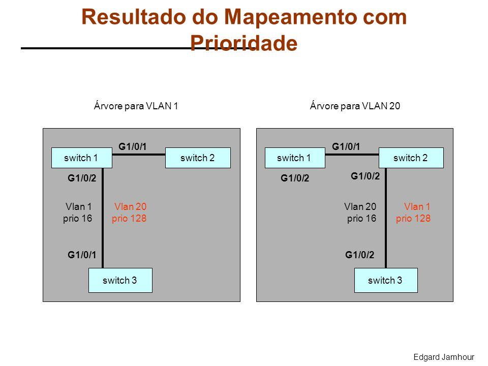 Edgard Jamhour Resultado do Mapeamento com Prioridade switch 1 switch 3 switch 2 Vlan 1 prio 16 G1/0/1 G1/0/2 G1/0/1 Árvore para VLAN 1 switch 1 switc