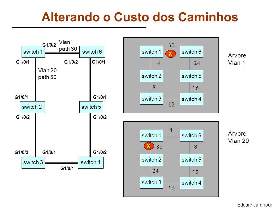 Edgard Jamhour Alterando o Custo dos Caminhos switch 1 Vlan 20 path 30 switch 3 switch 2 switch 6 switch 4 switch 5 G1/0/1 G1/0/2 G1/0/1 G1/0/2 G1/0/1