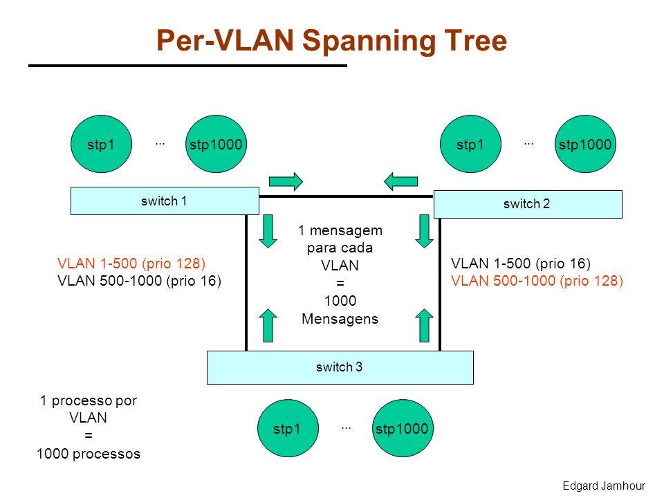 Edgard Jamhour Per-VLAN Spanning Tree switch 1 switch 3 switch 2 VLAN 1-500 (prio 128) VLAN 500-1000 (prio 16) VLAN 1-500 (prio 16) VLAN 500-1000 (pri