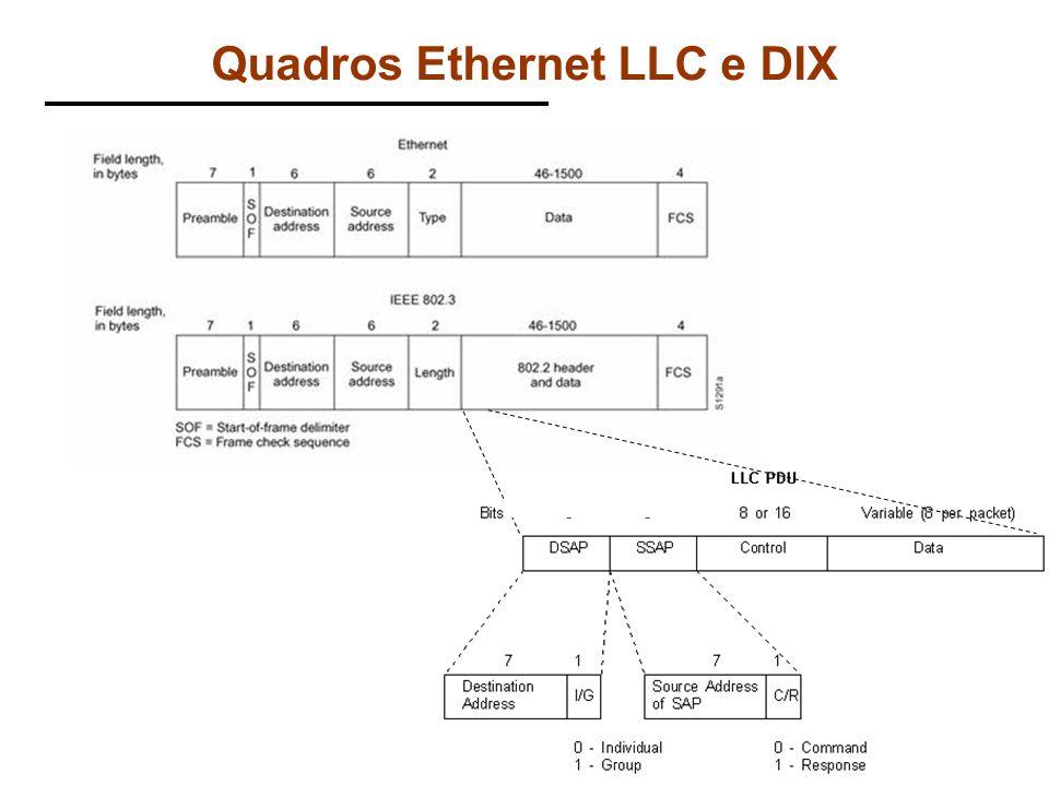Edgard Jamhour Quadros Ethernet LLC e DIX