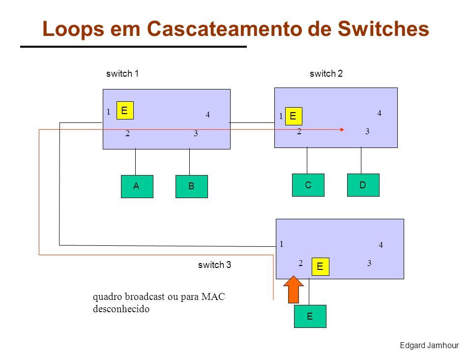 Edgard Jamhour Loops em Cascateamento de Switches AB CD 4 23 4 23 1 E 4 23 1 switch 1switch 2 switch 3 1 quadro broadcast ou para MAC desconhecido E E