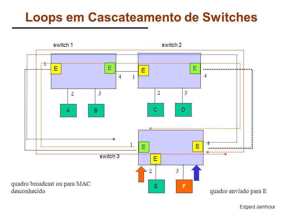 Edgard Jamhour Loops em Cascateamento de Switches AB CD 4 2 3 4 23 1 EF 1 2 3 4 1 switch 3 switch 1switch 2 quadro broadcast ou para MAC desconhecido