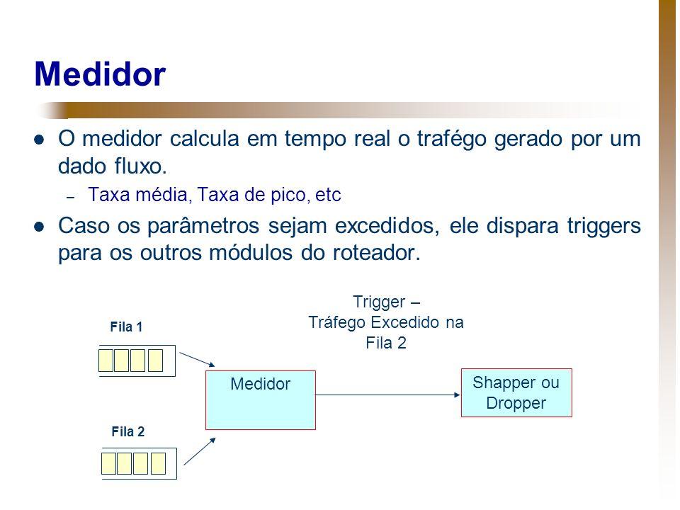 Medidor O medidor calcula em tempo real o trafégo gerado por um dado fluxo. – Taxa média, Taxa de pico, etc Caso os parâmetros sejam excedidos, ele di