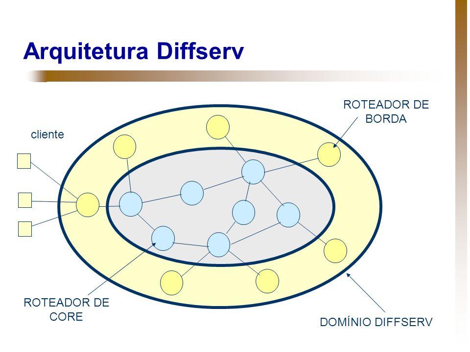 Elementos da Rede Diffserv Domínio Diff-Serv – Conjunto de roteadores que disponibilizam serviço de comunicação IP com QoS.