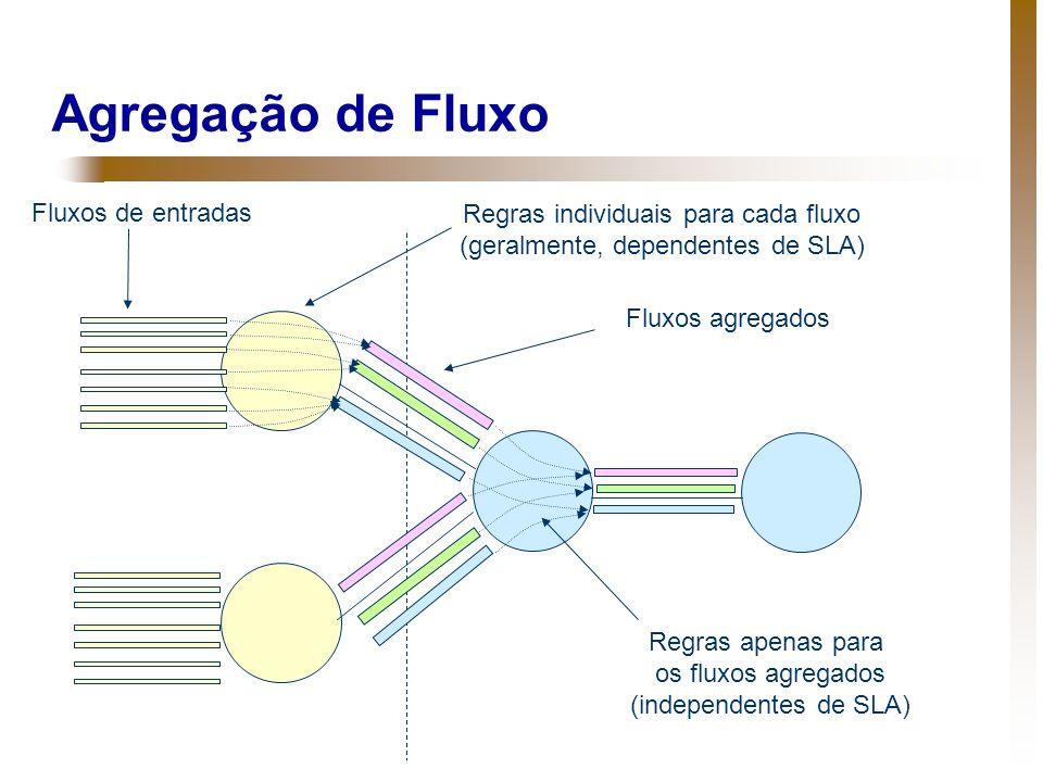 Agregação de Fluxo Fluxos de entradas Regras individuais para cada fluxo (geralmente, dependentes de SLA) Fluxos agregados Regras apenas para os fluxo