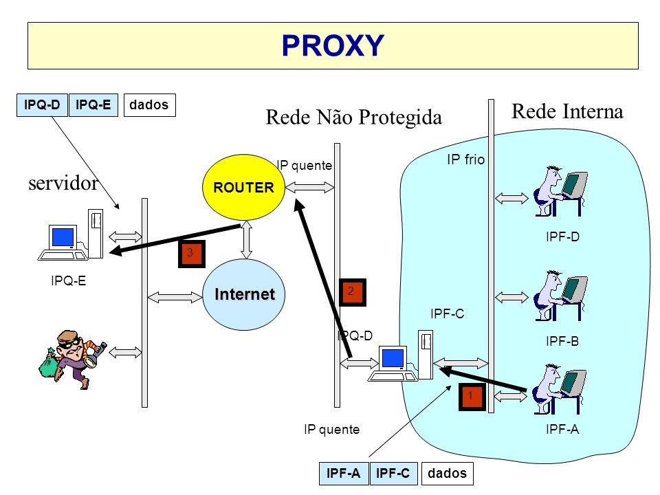 Servidor Proxy O Proxy = Gateway de aplicação –Para funcionar o proxy analisa o conteúdo do protocolo da aplicação. IP FRIO IP QUENTE INTERNETINTRANET
